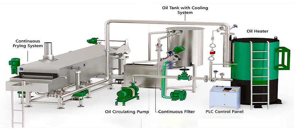 continuous deep fat food fryer production line design